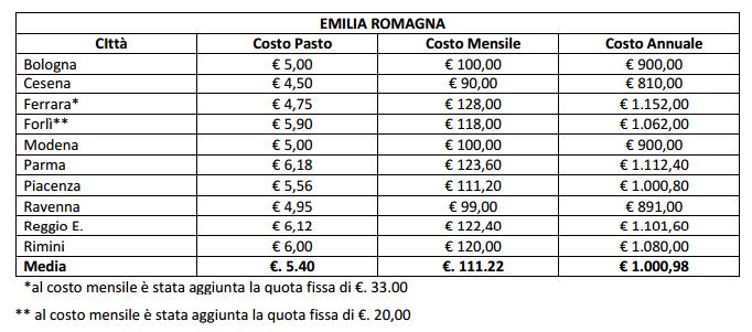 Costi mense scolastiche dell'Emilia-Romagna