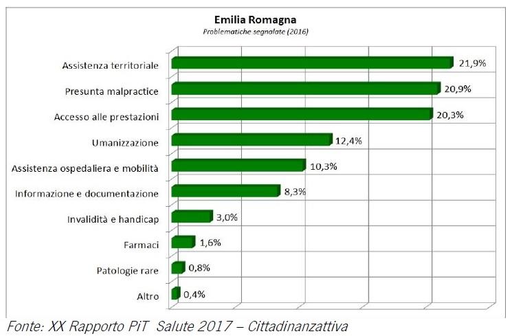 Emilia-Romagna dati sanità pubblica 2017