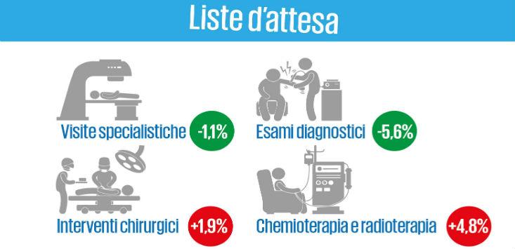 XXI Rapporto sullo stato della sanità in Italia